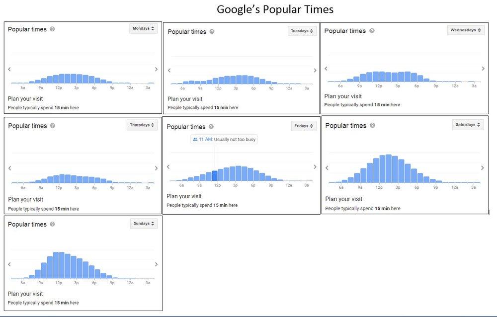 CHCW Popular Times.JPG