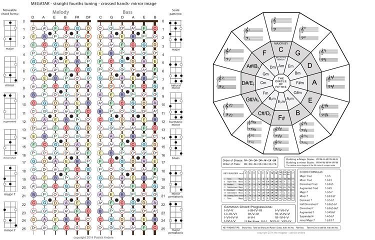 Guitar Fretboard Diagram | Fretboard Maps The Megatar