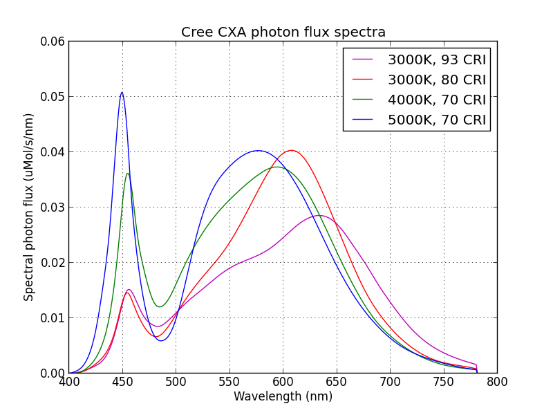 Spectral Power Distribution for CREE LED lights