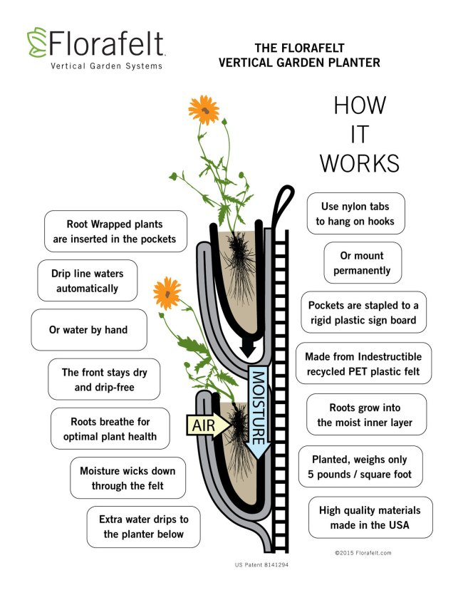 Florafelt Pocket Panel vertical garden planter: How It Works