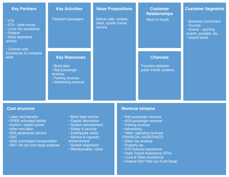 bart_business_model_canvas.png