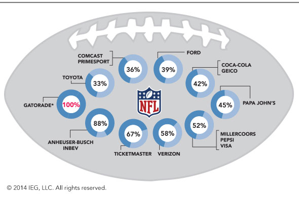 The NFL's most active sponsors according to the percentage of NFL properties reporting sponsorship from the respective company (http://www.sponsorship.com/IEGSR/2014/01/27/NFL-Sponsorship-Revenue-Totals-$1-07-Billion-In-20.aspx)