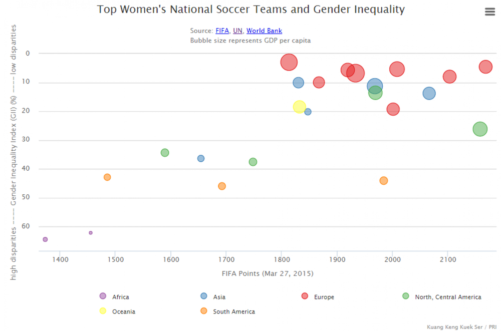 Kuang Keng Kuek Ser, Public Radio International;  http://www.washingtonpost.com/blogs/wonkblog/wp/2015/07/02/countries-who-treat-their-women-equally-have-better-womens-soccer-teams/