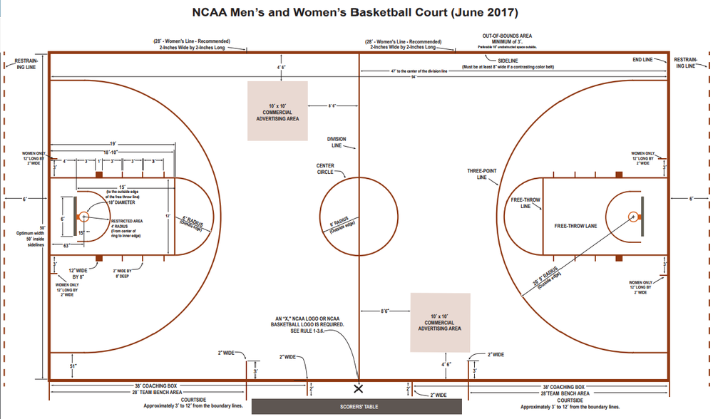 Source Link: http://www.ncaa.org/sites/default/files/2017MBBWBB_NCAA_Basketball_Court_Diagram_20170622.pdf