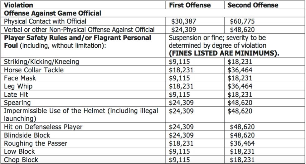 These are the violations & accompanying fines for 1st & 2nd offenses. The NFL sets these standards, but its reasoning in justifying particular amounts - whether the value happens to be on the list or attributable to an unfitting violation category - and enforcement is inconsistent.