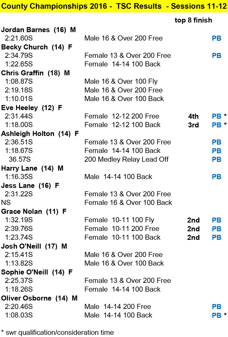 Results County Sessions 11-12 2016.jpg