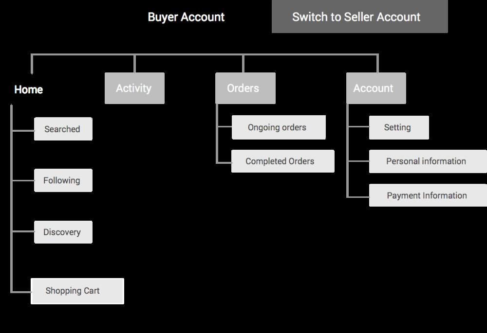 sitemap_buyer.png