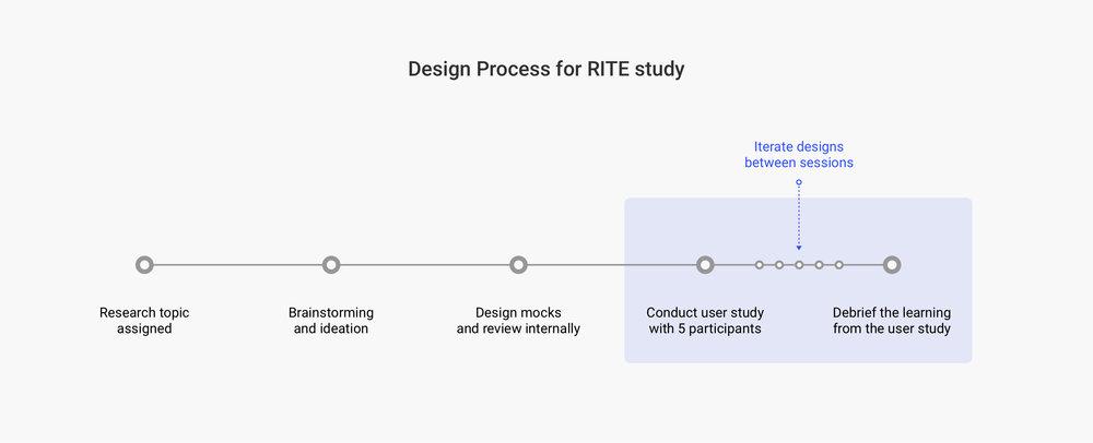 Rite study.jpg
