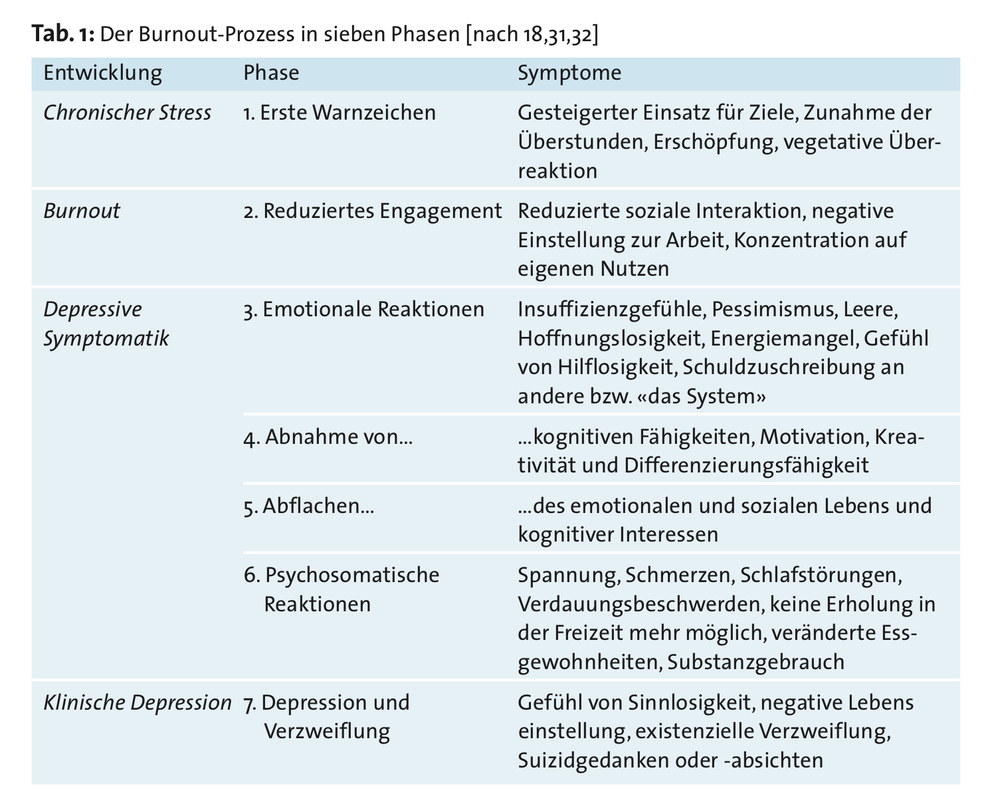 Burnout-Prozess_7_Phasen