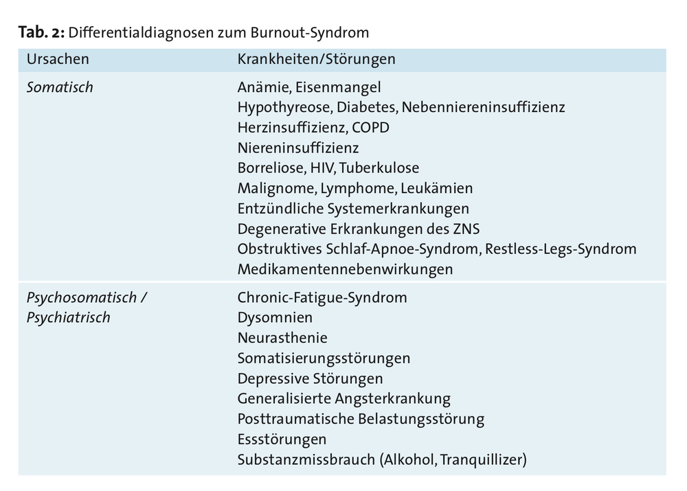 differentialdiagnose_burnout