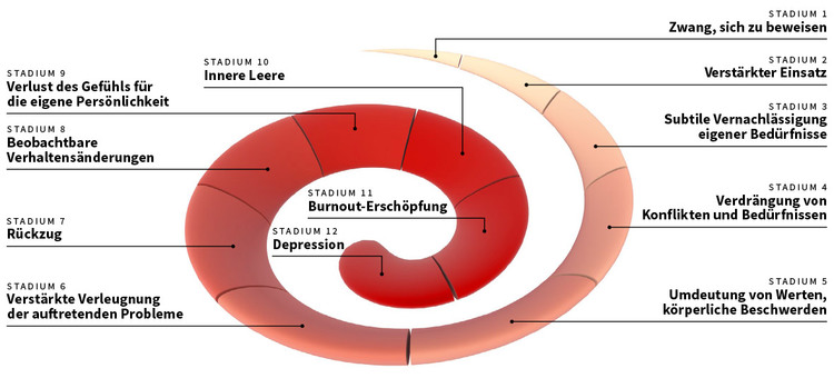 Burnout spiral according to Freudenberger and adapted by von Känel, 1990, ©Burnout Protector Ltd.