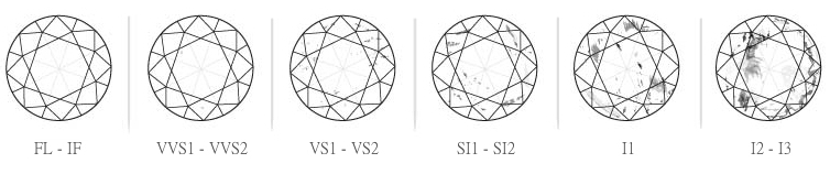differences ones slightly visible diamond really always vs included not which better are diamonds clarity