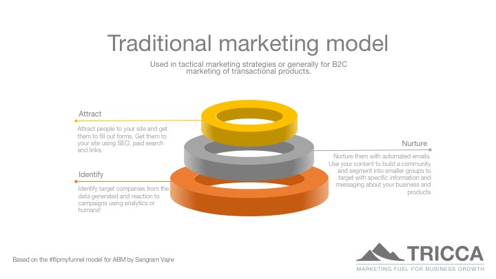Traditional inbound marketing model