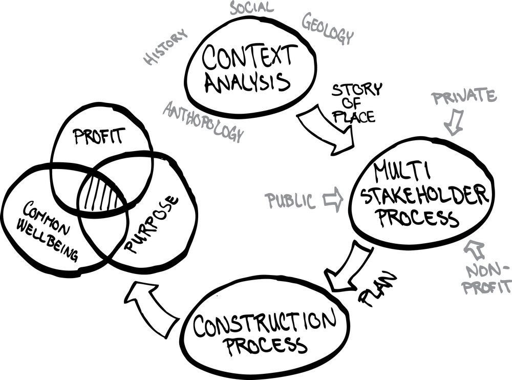 Multi-stakeholder process for place making inspired by the Regenesis method.
