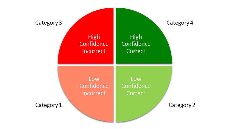 Flashcards will be distributed into one of four categories based on confidence and correct or incorrect answer