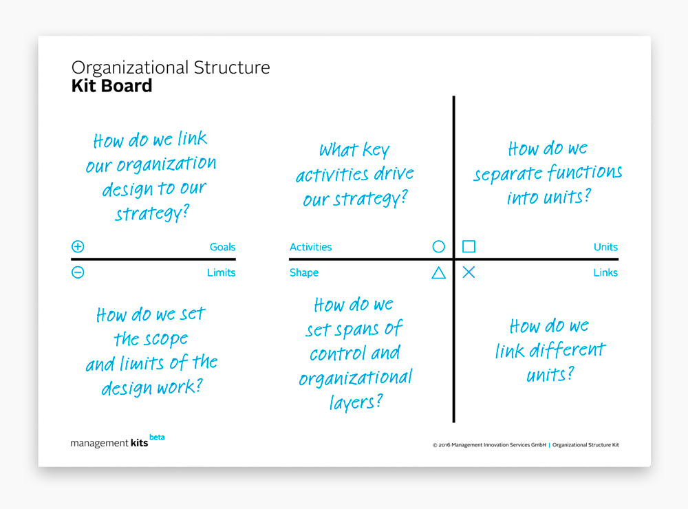 Organizational Structure Kit