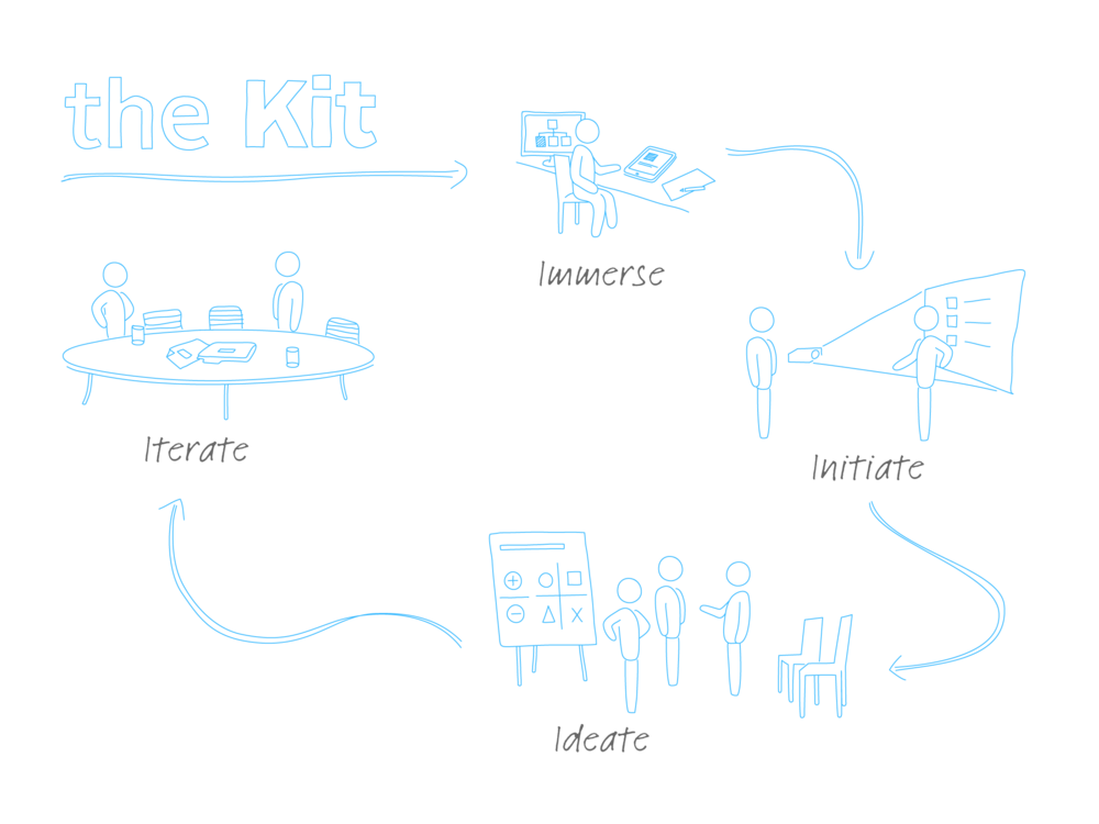 Management Kits - Organizational Structure Kit Process