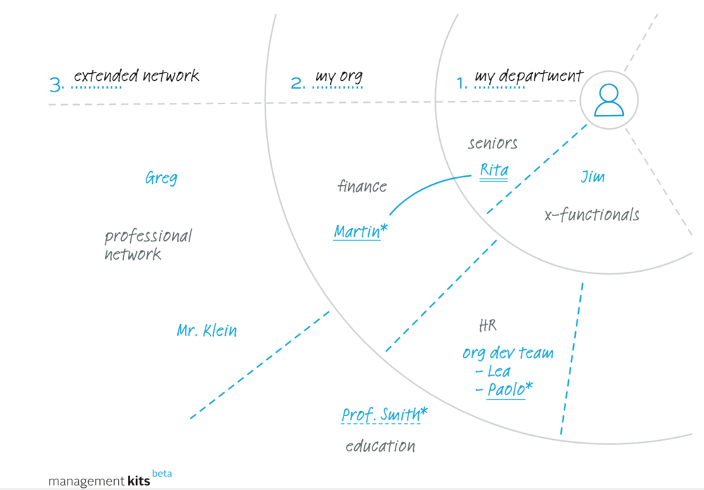 ManagementKits_Leadership_Development_Networks.png