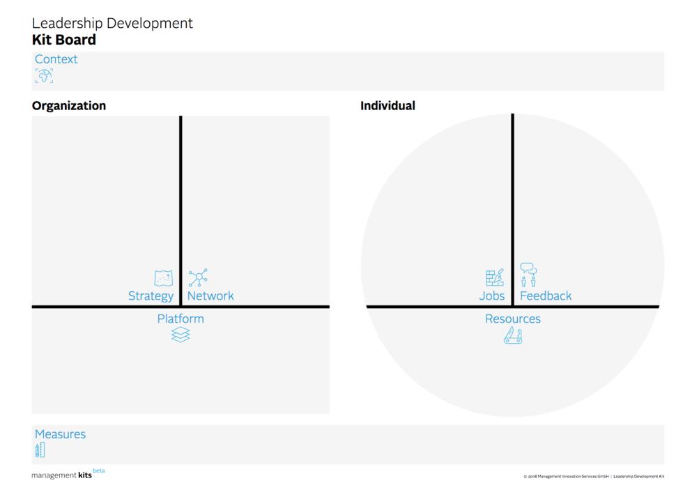 Leadership Development Canvas (Management Kits)