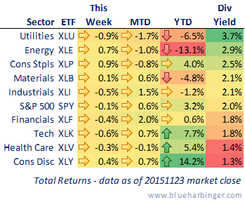 Ugly Year For Dividend Stocks Xlu Xle Blue Harbinger Investment