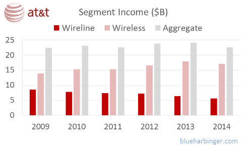 Note: AT&T's segment income only goes through 2014 because in 2015 they changed their strategy (because it was struggling). Specifically, they acquired DirectTV for $48.5 billion, and they revised their operating segment breakdown into Business Solutions, Entertainment and Internet Services, Consumer Mobility, and International (more on AT&T's new strategy later).
