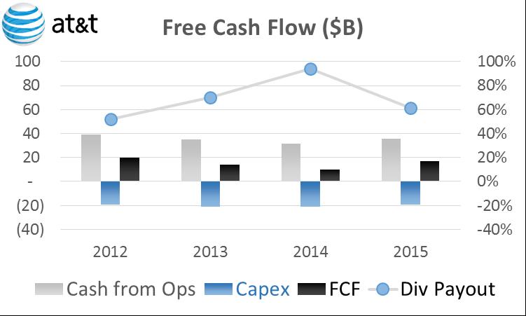 cash flows chart