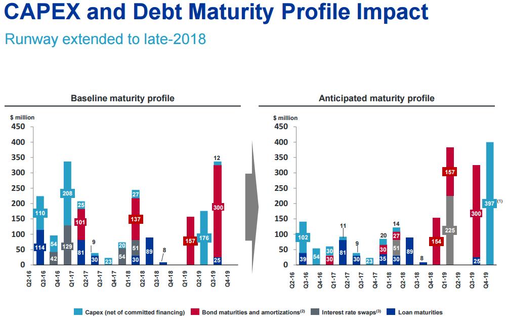 (The baseline versus anticipated demonstrates Teekay's efforts in managing capital).