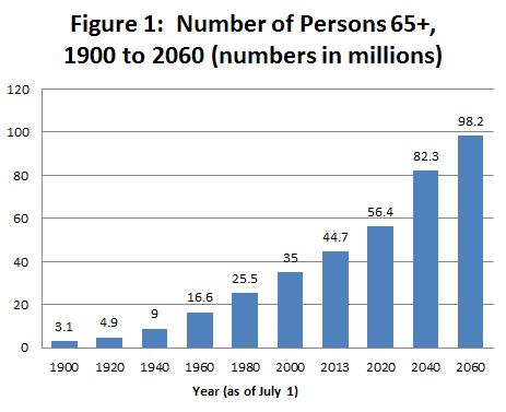 ( Source : U.S. Census Bureau, Population Estimates and Projections).