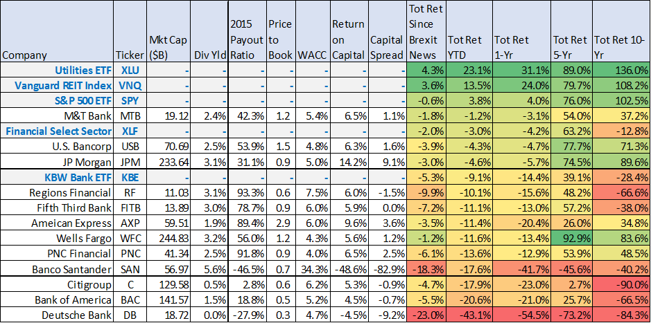 Total returns data as of 6/30/2016.