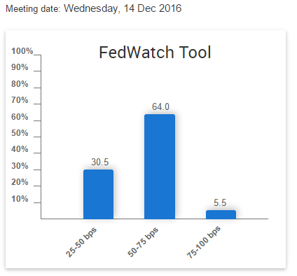 Note: Based on CME Group 30-Day Fed Fund futures prices, which have long been used to express the market's views on the likelihood of changes in U.S. monetary policy, the CME Group FedWatch tool allows you to view the probability of FOMC rate moves for upcoming meetings.