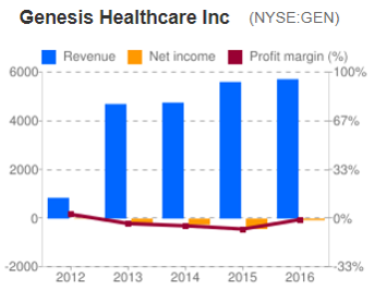 Omega Healthcare Investors 7 7 Yield A Balanced Perspective