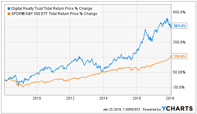 Physicians Realty Trust (DOC) EPS Estimated At $0.27