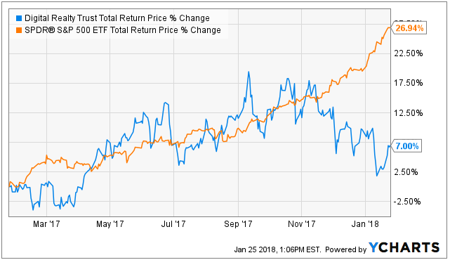EPS for Digital Realty Trust, Inc. (DLR) Expected At $1.52