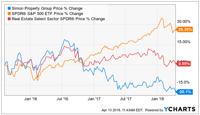 Simon Property Group, Inc. (SPG)