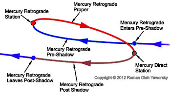 The Path of Mercury: moving forward from January 5th-21st( Pre-Shadow ); stopping on January 21st; Going into Retrograde motion on January 21st-February 11th; stopping on February 11th: Going into Direct motion on February 11 (Begin  Post-Shadow ); On March 3rd-4th Mercury will be catching up to where S/He was on January 21st and finally moving past that point (End  Post-Shadow ).