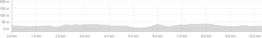 Central Park elevation profile.png