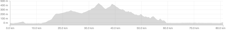 Topanga Canyon elevation profile.png