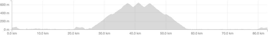 Latigo Canyon Elevation Profile Image