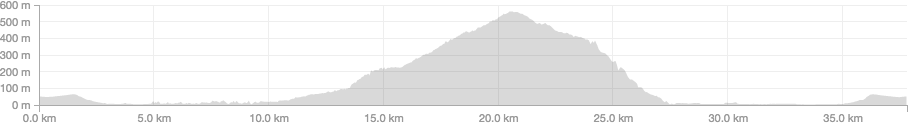 Fernwood Canyon elevation Profile