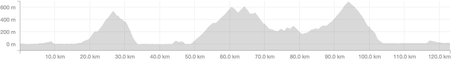 Mullholland Elevation Profile Image