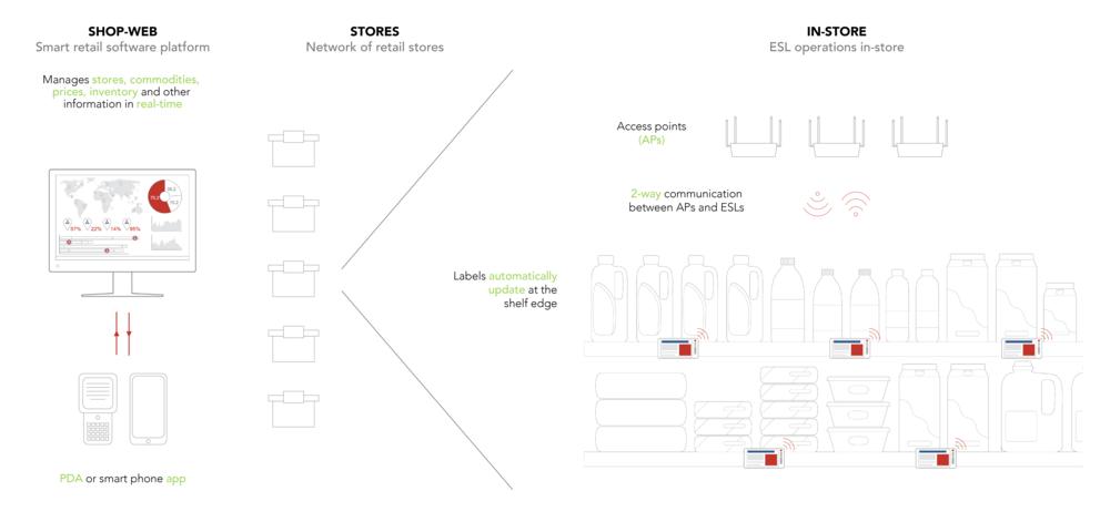 ESL - How it works diagram.png