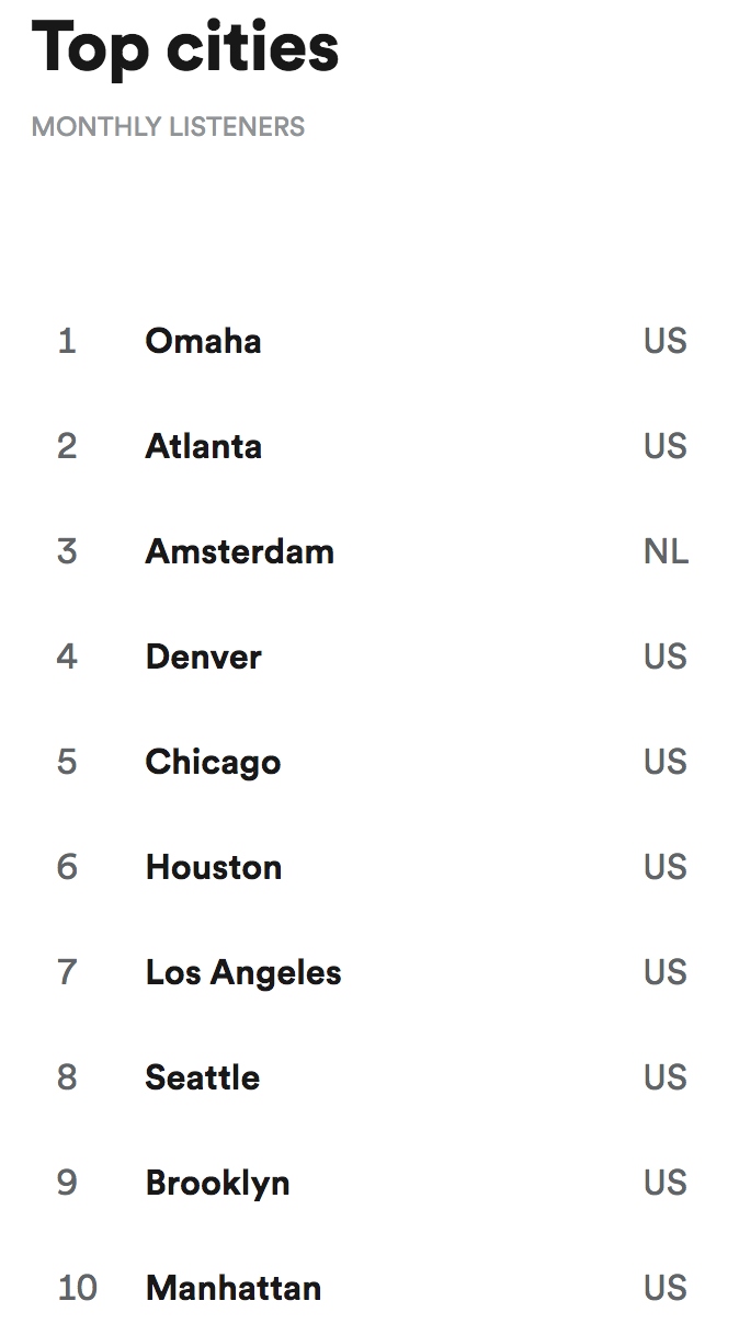 Spotify Top Cities.png