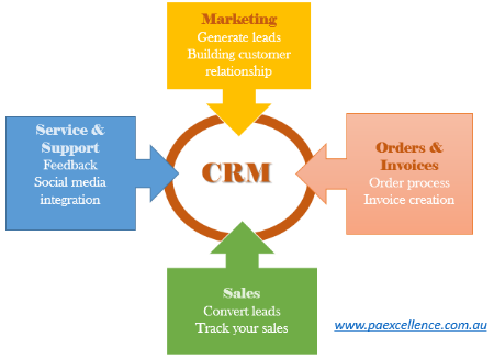 What can a CRM do for you?