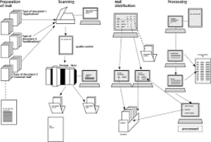 Electronic digital system