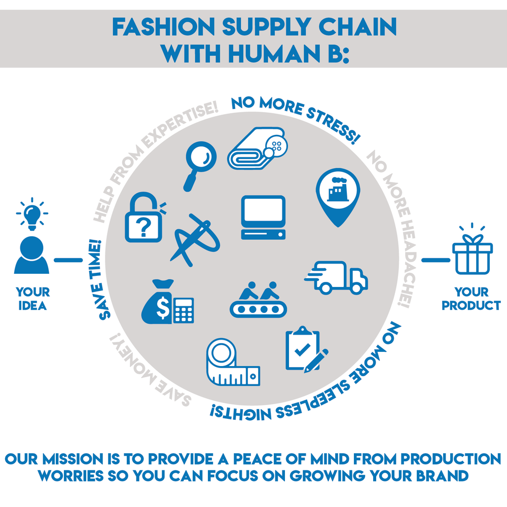 FASHION SUPPLY CHAIN WITH HUMAN B