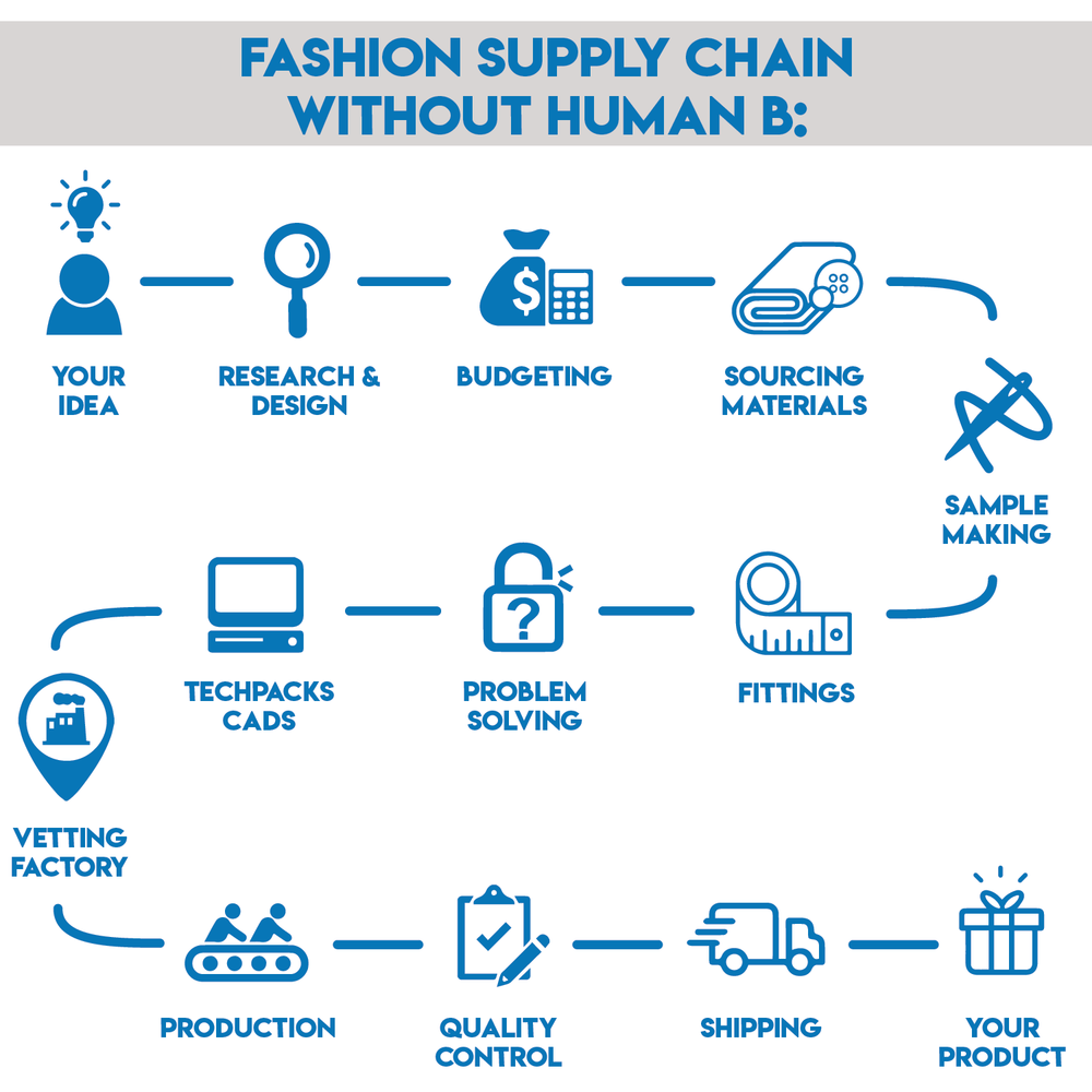 FASHION SUPPLY CHAIN Without Human B
