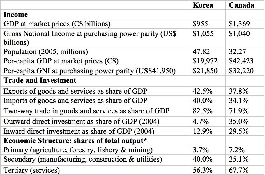 Korea Canada Table.jpg