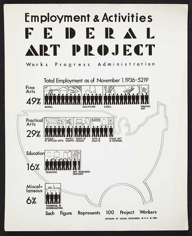 Poster from the Federal Art Project, 1936