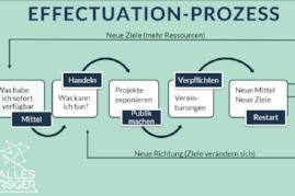 Der Effectuation-Grid mit Fragen & Beispielen