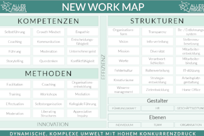 Unsere New Work Map mit Glossar